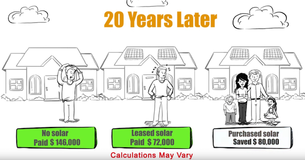 Three customers, 3 different choices for going solar. See why purchasing solar with a $0 down loan is the best way to go solar.